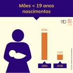 Mães  19 anos : Nascimentos
