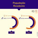 População Residente
