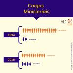 Cargos Ministeriais