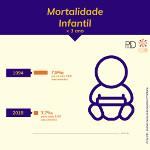Mortalidade Infantil < 1 ano